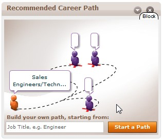 My Career Path, According to Monster.com